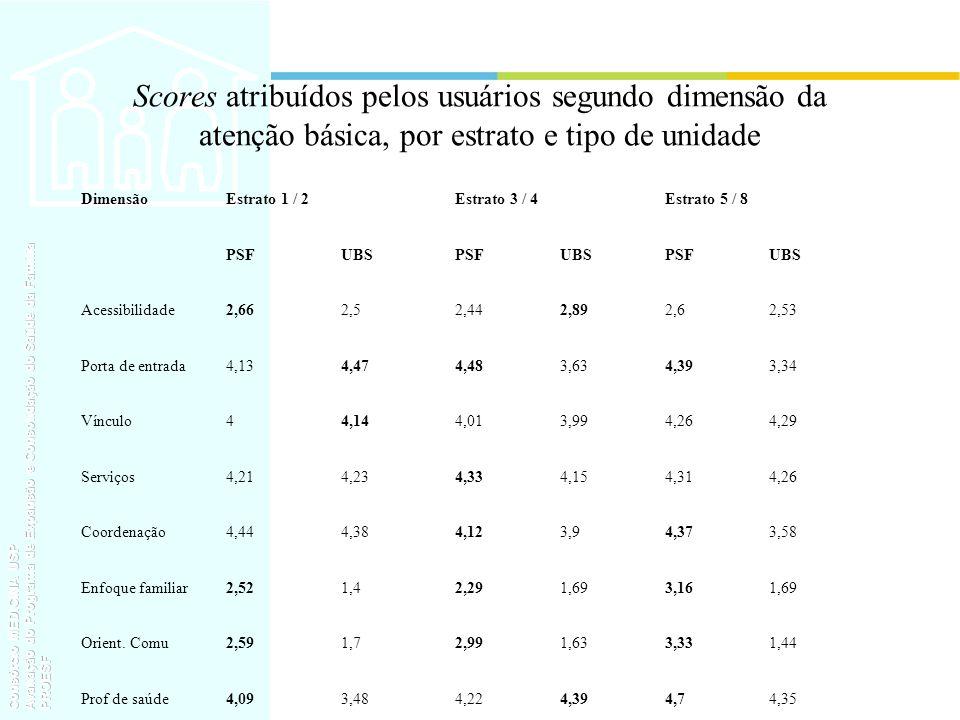 Scores atribuídos pelos usuários segundo dimensão da atenção básica, por estrato e tipo de unidade