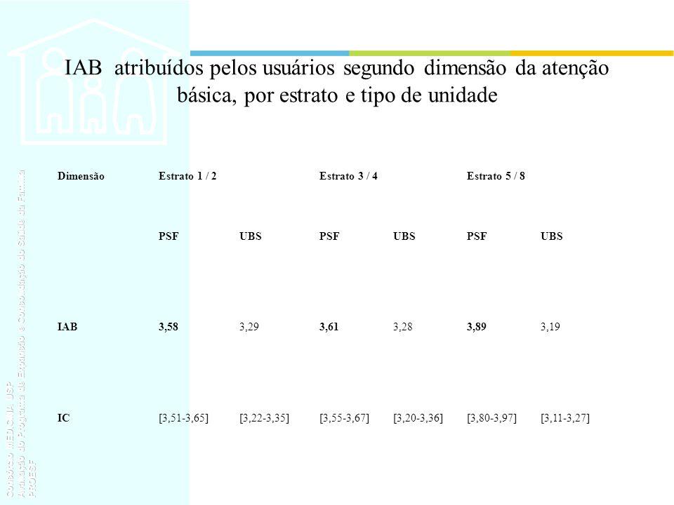 IAB atribuídos pelos usuários segundo dimensão da atenção básica, por estrato e tipo de unidade