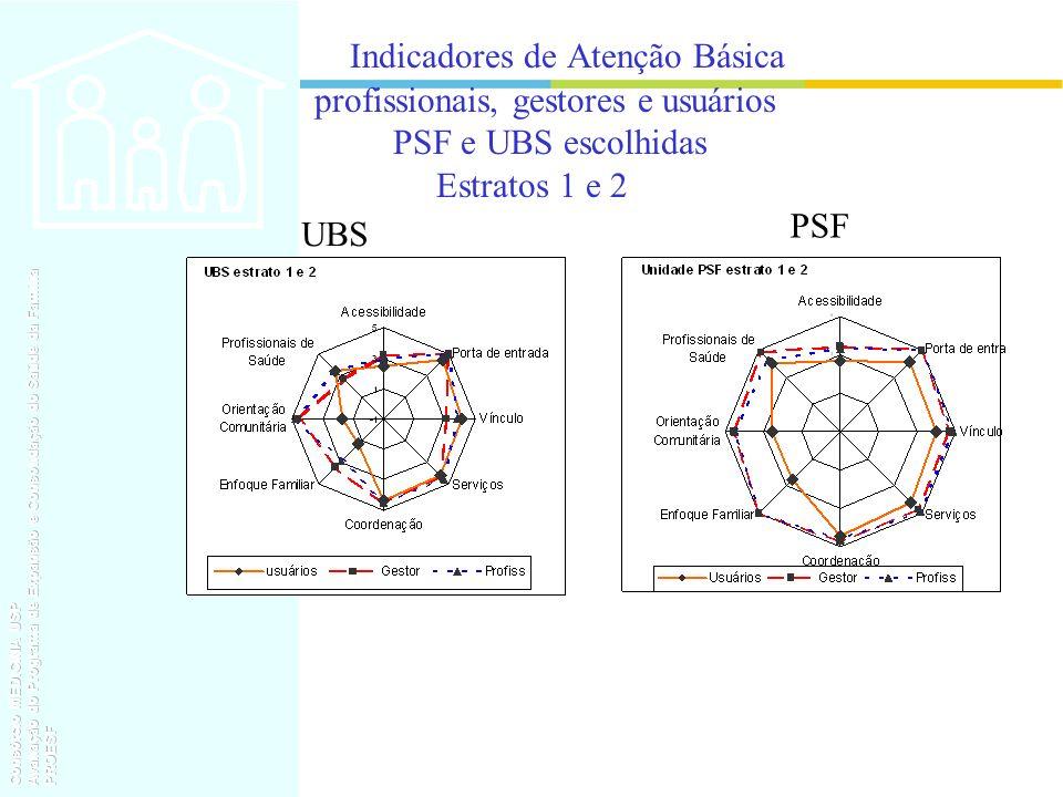 Indicadores de Atenção Básica profissionais, gestores e usuários PSF e UBS escolhidas Estratos 1 e 2