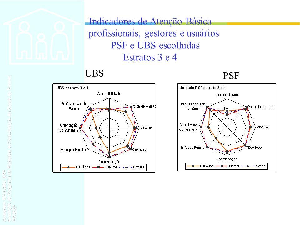Indicadores de Atenção Básica profissionais, gestores e usuários PSF e UBS escolhidas Estratos 3 e 4
