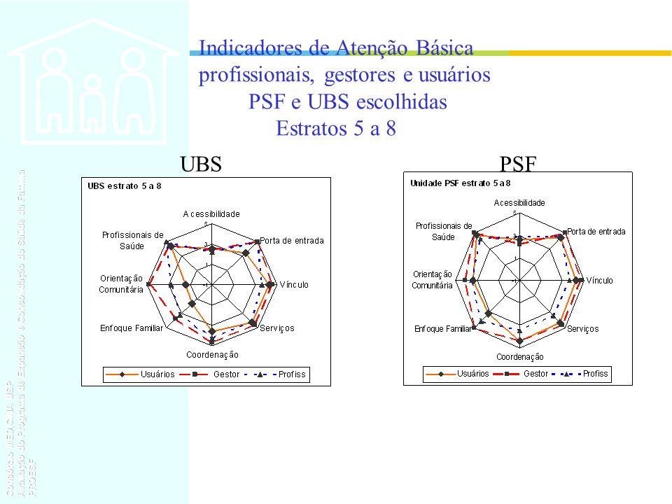 Indicadores de Atenção Básica profissionais, gestores e usuários PSF e UBS escolhidas Estratos 5 a 8