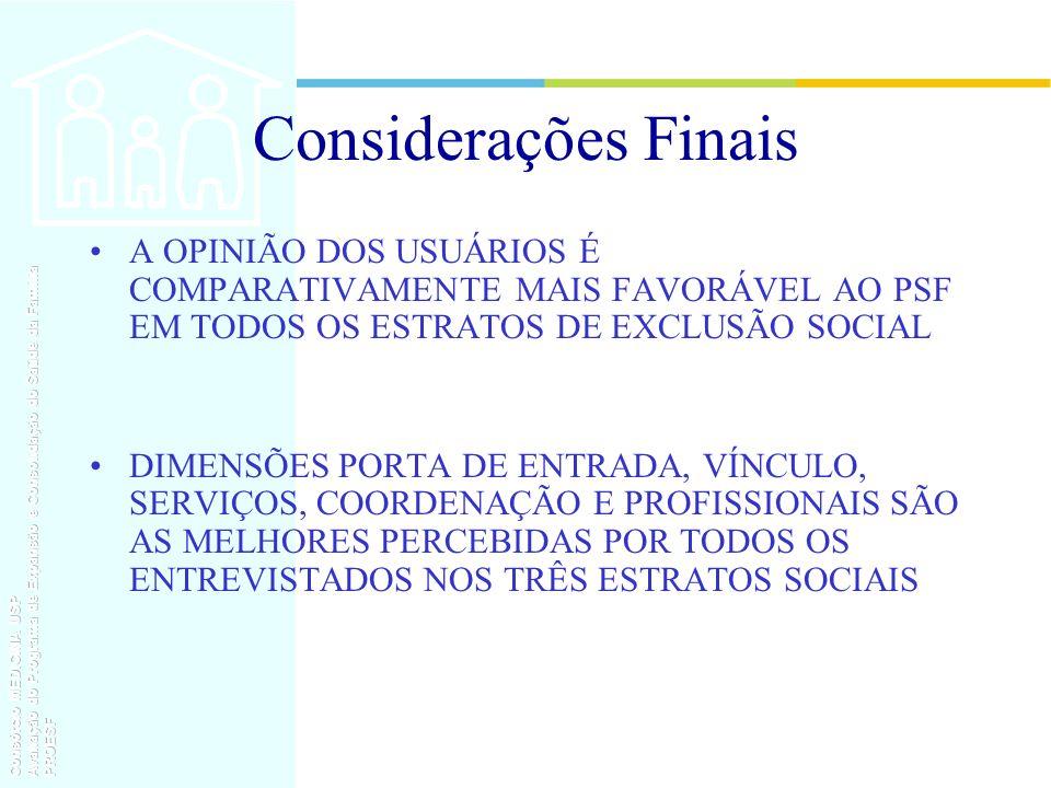 Considerações Finais A OPINIÃO DOS USUÁRIOS É COMPARATIVAMENTE MAIS FAVORÁVEL AO PSF EM TODOS OS ESTRATOS DE EXCLUSÃO SOCIAL.