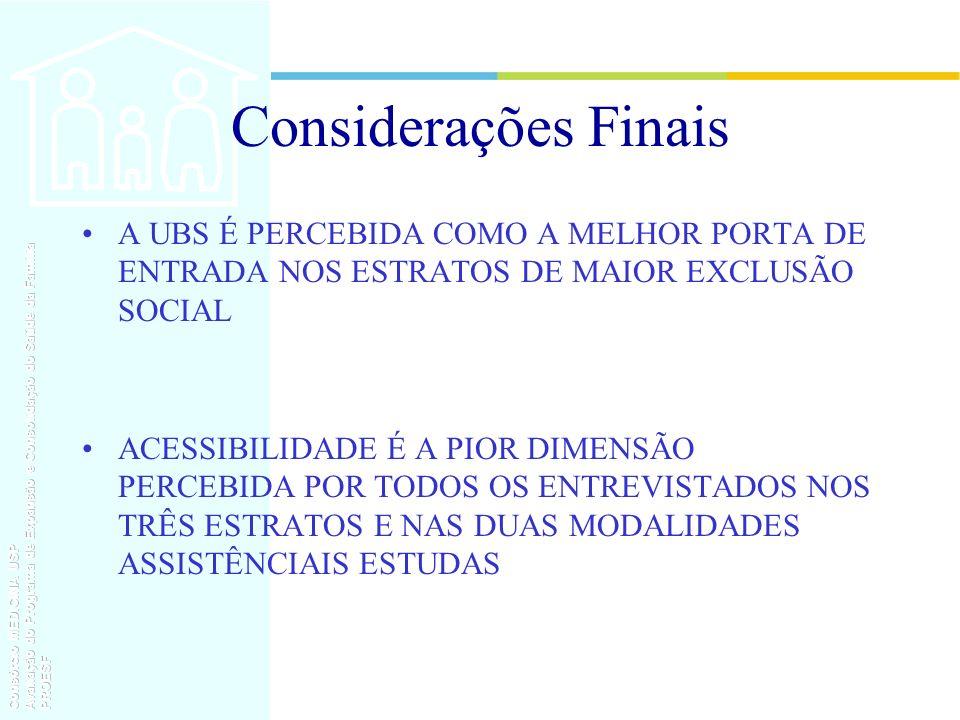 Considerações Finais A UBS É PERCEBIDA COMO A MELHOR PORTA DE ENTRADA NOS ESTRATOS DE MAIOR EXCLUSÃO SOCIAL.