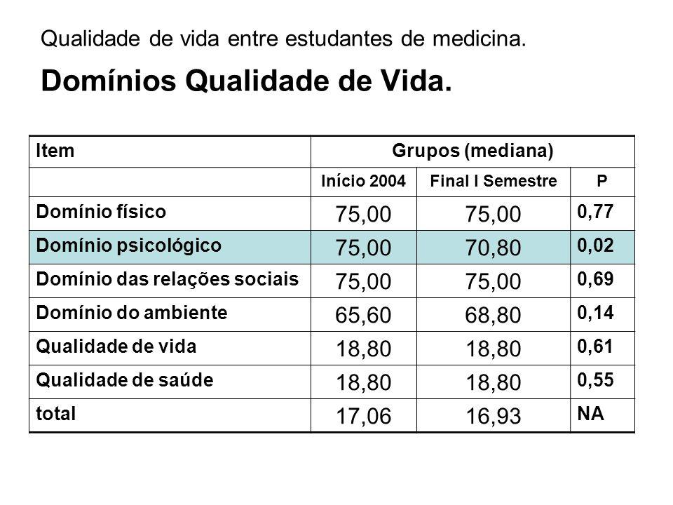 Qualidade de vida entre estudantes de medicina