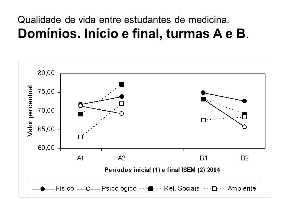 Qualidade de vida entre estudantes de medicina. Domínios