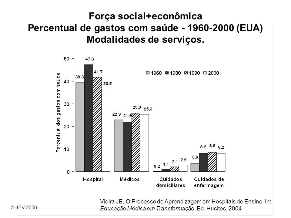 Força social+econômica Percentual de gastos com saúde - 1960-2000 (EUA) Modalidades de serviços.