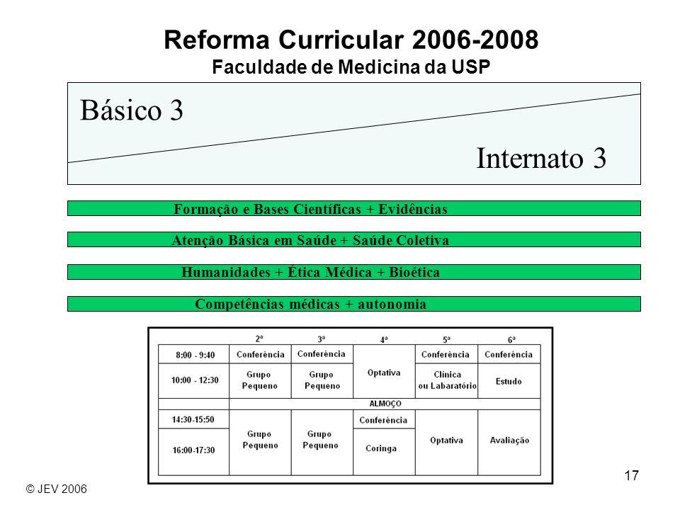 Reforma Curricular 2006-2008 Faculdade de Medicina da USP