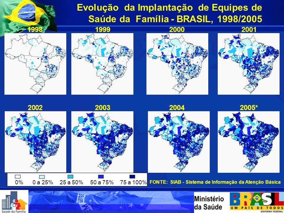 Evolução da Implantação de Equipes de Saúde da Família - BRASIL, 1998/2005