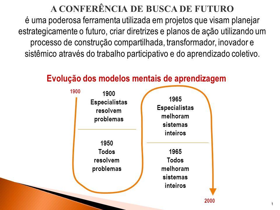 A CONFERÊNCIA DE BUSCA DE FUTURO