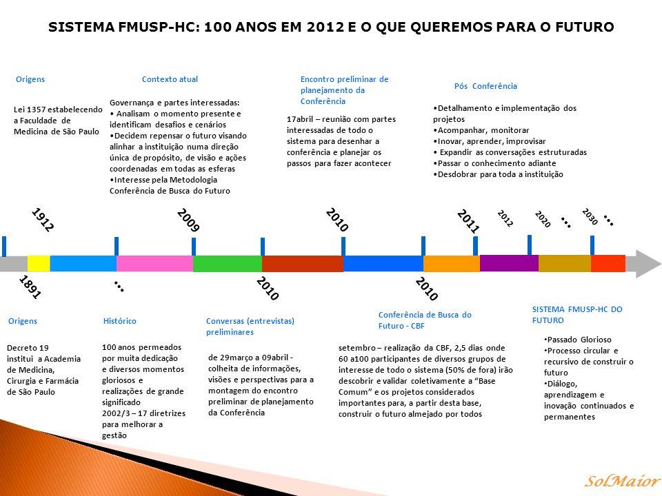 SISTEMA FMUSP-HC: 100 ANOS EM 2012 E O QUE QUEREMOS PARA O FUTURO