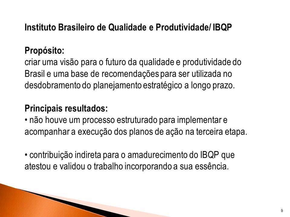 Instituto Brasileiro de Qualidade e Produtividade/ IBQP