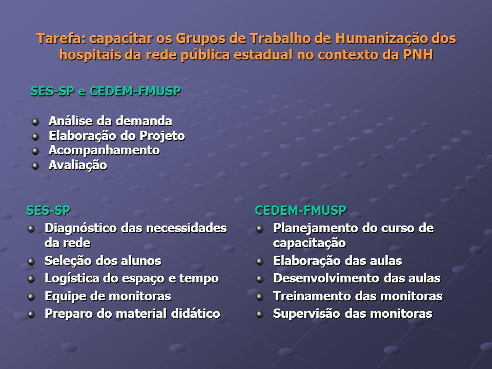 Tarefa: capacitar os Grupos de Trabalho de Humanização dos hospitais da rede pública estadual no contexto da PNH