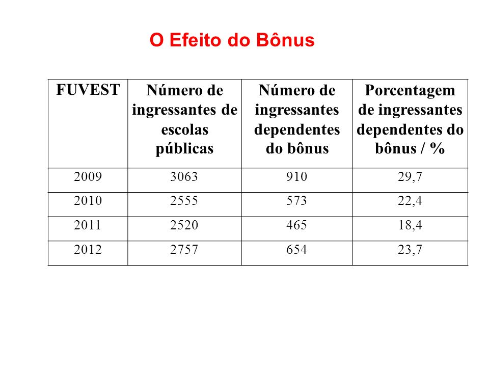 O Efeito do Bônus FUVEST Número de ingressantes de escolas públicas