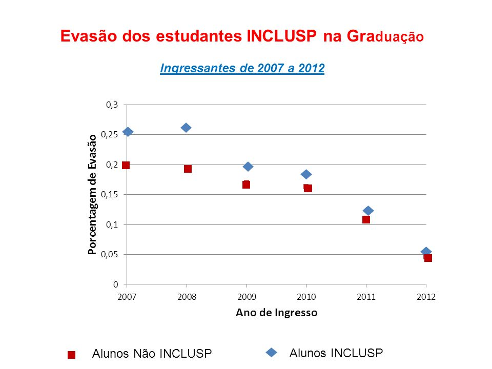 Evasão dos estudantes INCLUSP na Graduação