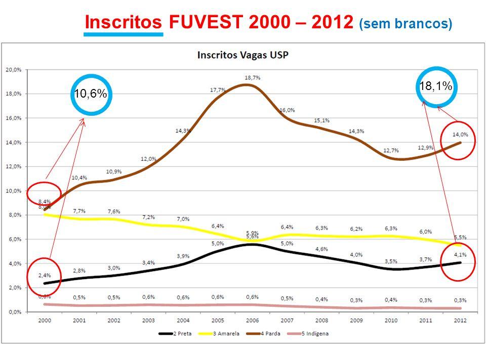 Inscritos FUVEST 2000 – 2012 (sem brancos)