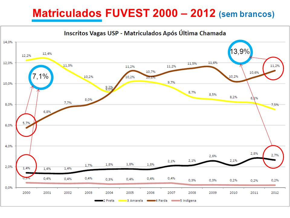 Matriculados FUVEST 2000 – 2012 (sem brancos)