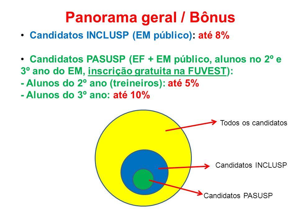 Panorama geral / Bônus Candidatos INCLUSP (EM público): até 8%