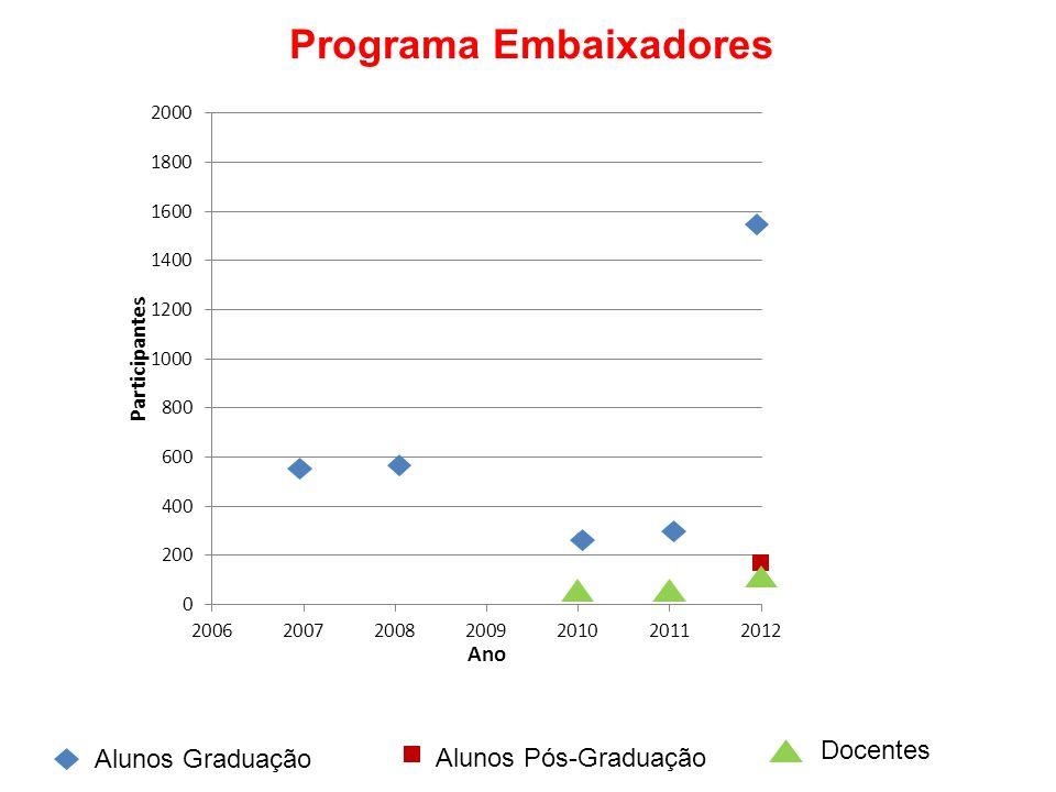 Programa Embaixadores