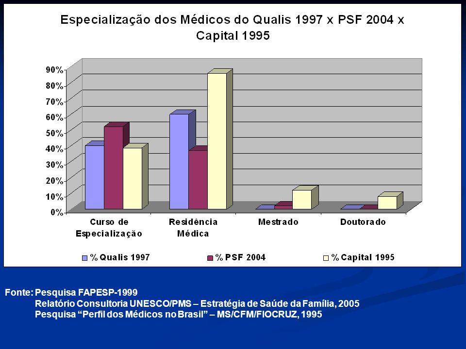 Fonte: Pesquisa FAPESP-1999