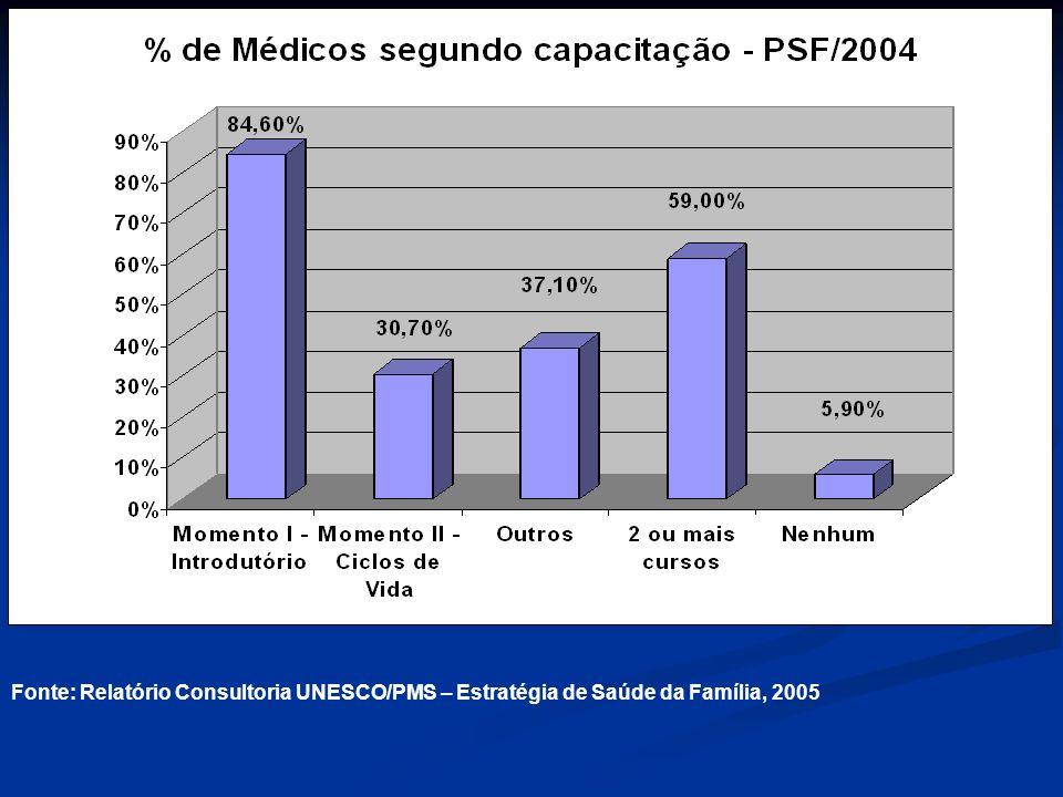 Fonte: Relatório Consultoria UNESCO/PMS – Estratégia de Saúde da Família, 2005