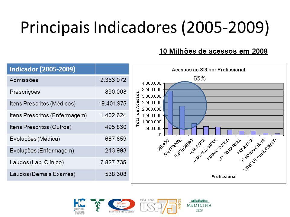 Principais Indicadores (2005-2009)