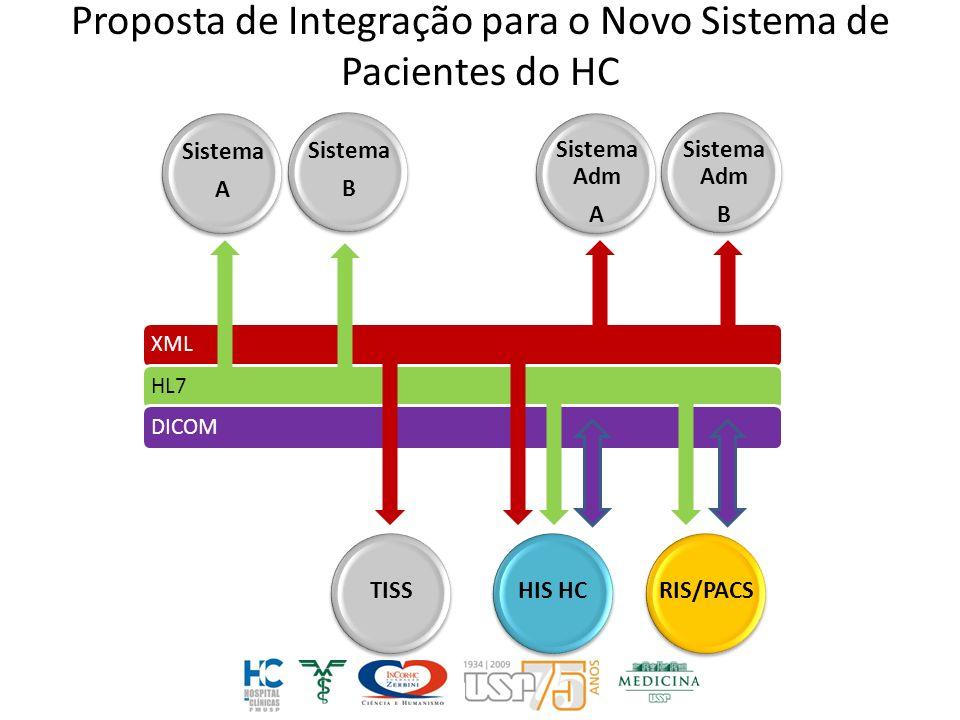 Proposta de Integração para o Novo Sistema de Pacientes do HC