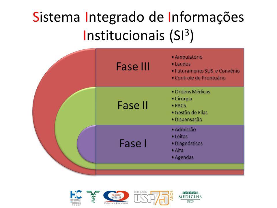 Sistema Integrado de Informações Institucionais (SI3)