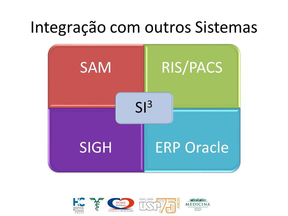 Integração com outros Sistemas