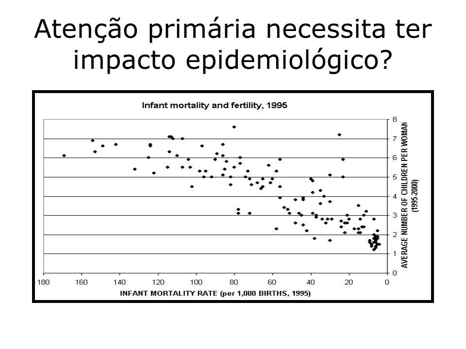 Atenção primária necessita ter impacto epidemiológico