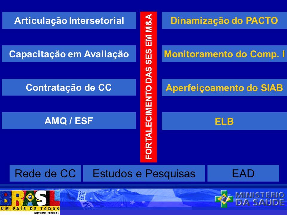 Rede de CC Estudos e Pesquisas EAD Articulação Intersetorial