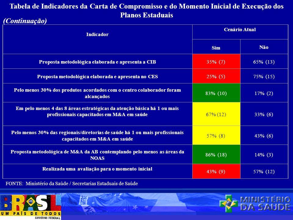 Tabela de Indicadores da Carta de Compromisso e do Momento Inicial de Execução dos Planos Estaduais