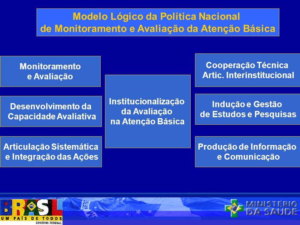 Modelo Lógico da Política Nacional