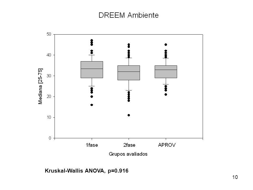 Kruskal-Wallis ANOVA, p=0.916
