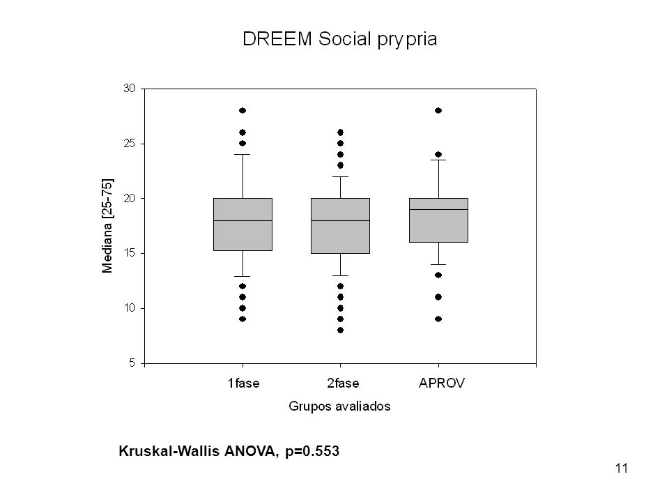 Kruskal-Wallis ANOVA, p=0.553