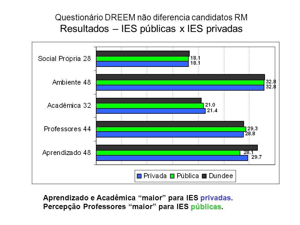 Questionário DREEM não diferencia candidatos RM Resultados – IES públicas x IES privadas