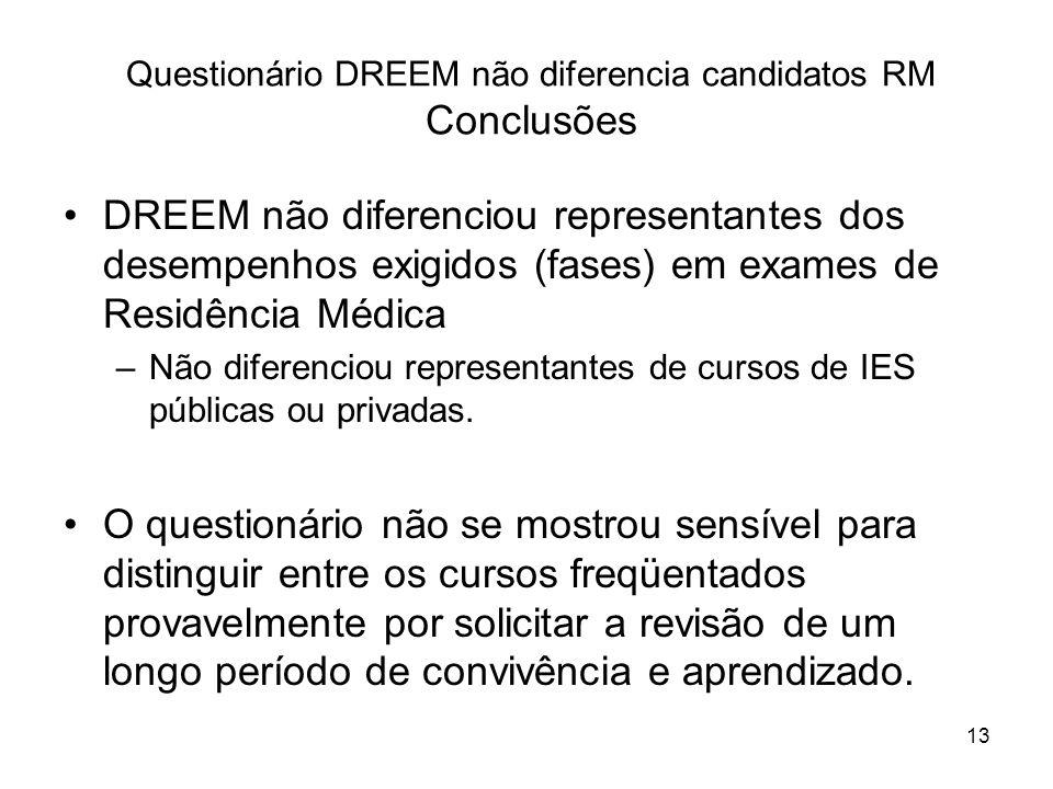 Questionário DREEM não diferencia candidatos RM Conclusões