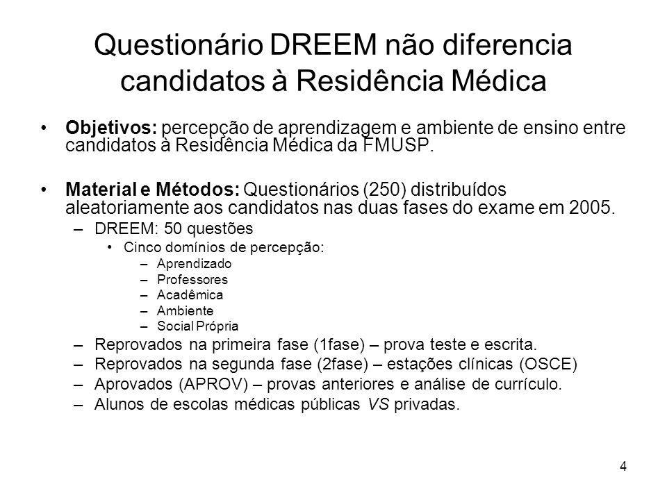 Questionário DREEM não diferencia candidatos à Residência Médica