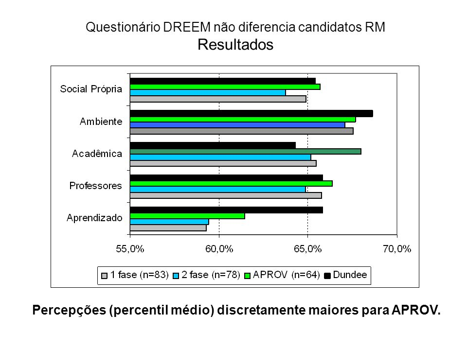 Questionário DREEM não diferencia candidatos RM Resultados