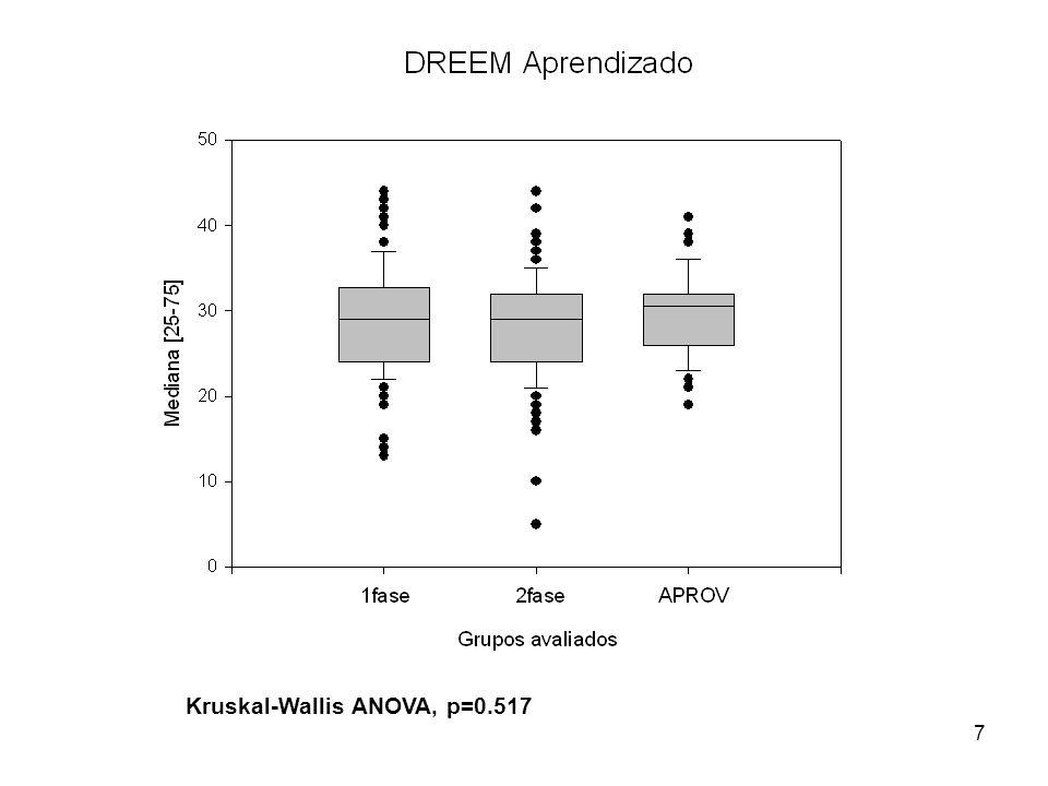 Kruskal-Wallis ANOVA, p=0.517