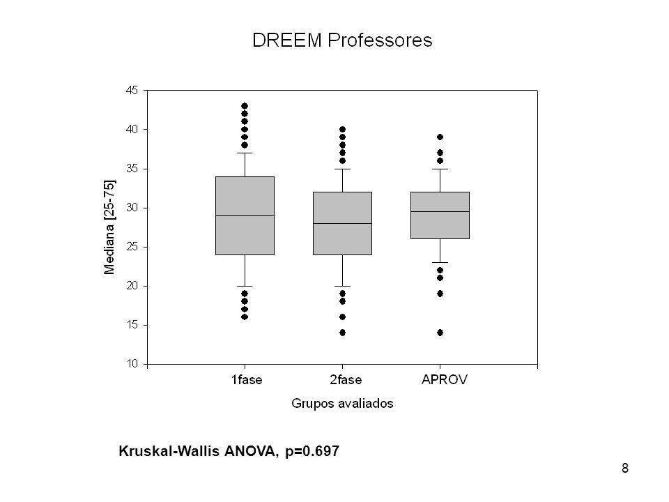 Kruskal-Wallis ANOVA, p=0.697