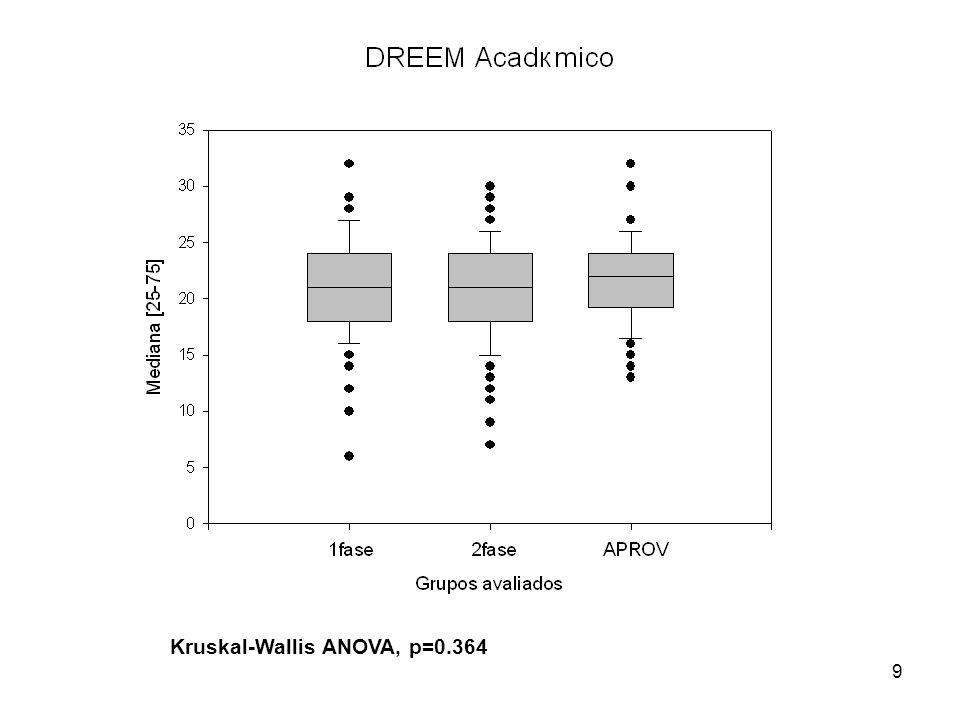 Kruskal-Wallis ANOVA, p=0.364