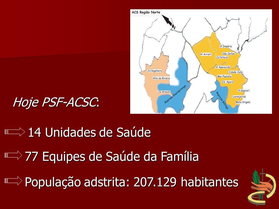Hoje PSF-ACSC: 14 Unidades de Saúde. 77 Equipes de Saúde da Família.