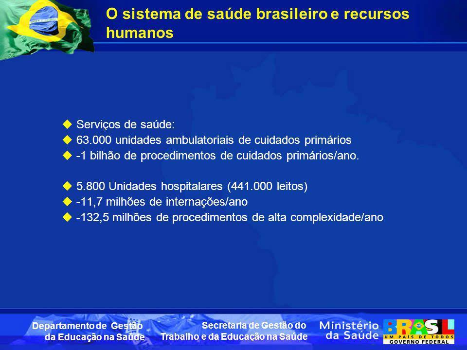 O sistema de saúde brasileiro e recursos humanos