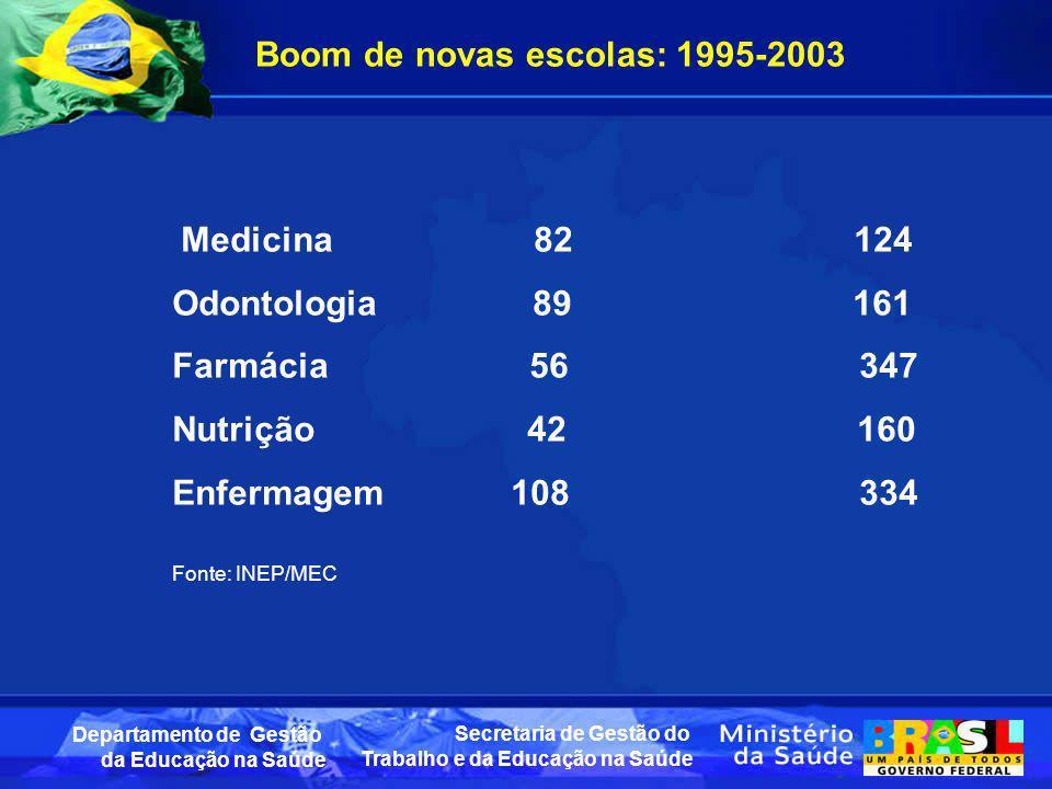 Boom de novas escolas: 1995-2003