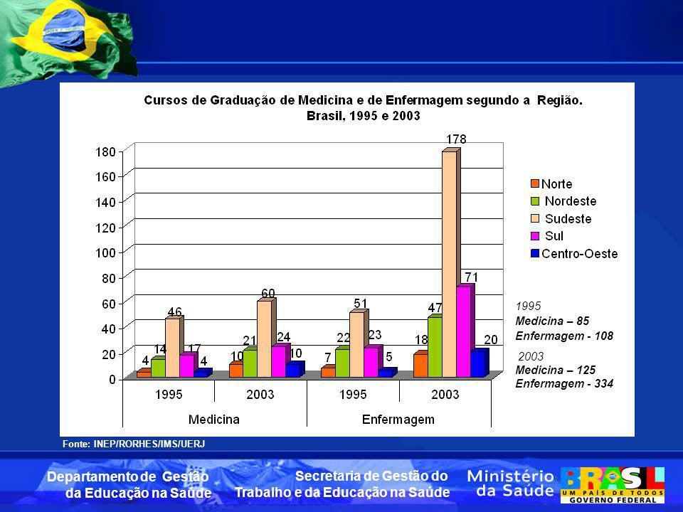 1995 Medicina – 85 Enfermagem - 108 2003 Medicina – 125