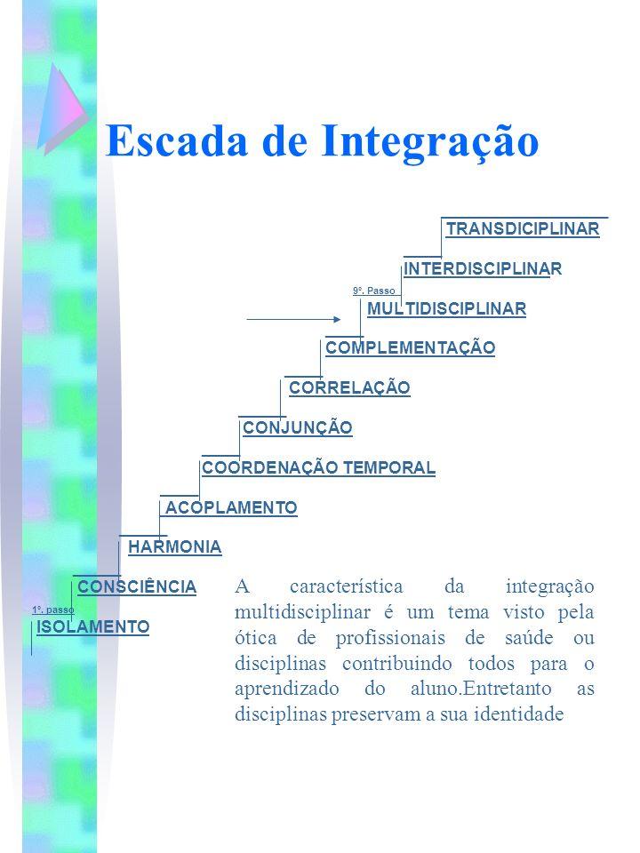 Escada de Integração __________________. TRANSDICIPLINAR. ____. INTERDISCIPLINAR. 9º. Passo_. MULTIDISCIPLINAR.