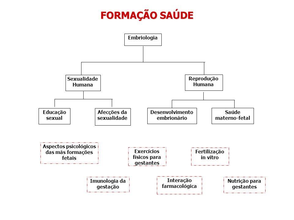 FORMAÇÃO SAÚDE Embriologia Sexualidade Humana Reprodução Humana