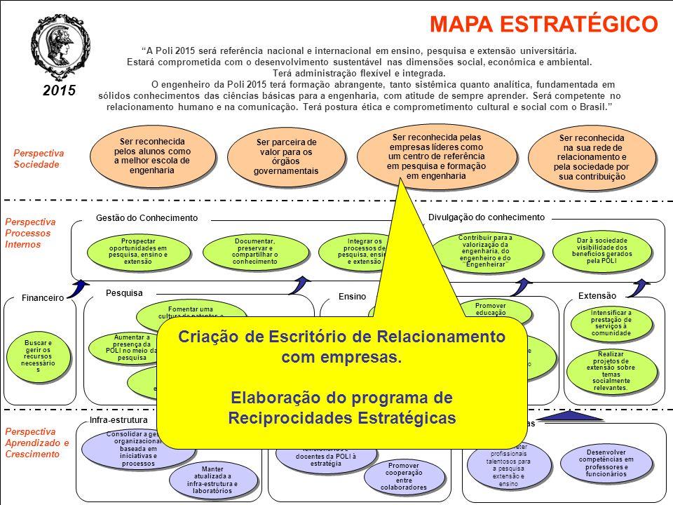 MAPA ESTRATÉGICO Criação de Escritório de Relacionamento com empresas.