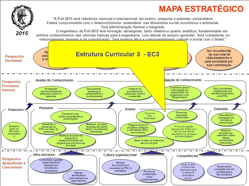 MAPA ESTRATÉGICO Estrutura Curricular 3 - EC3 2015