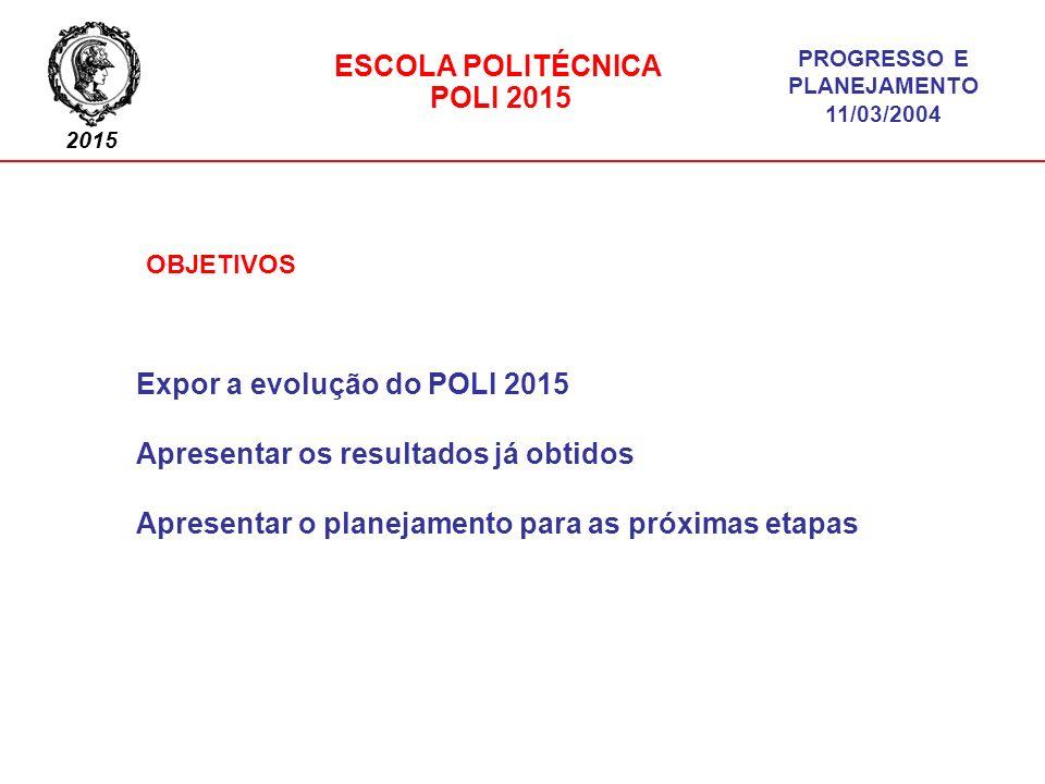 Expor a evolução do POLI 2015 Apresentar os resultados já obtidos